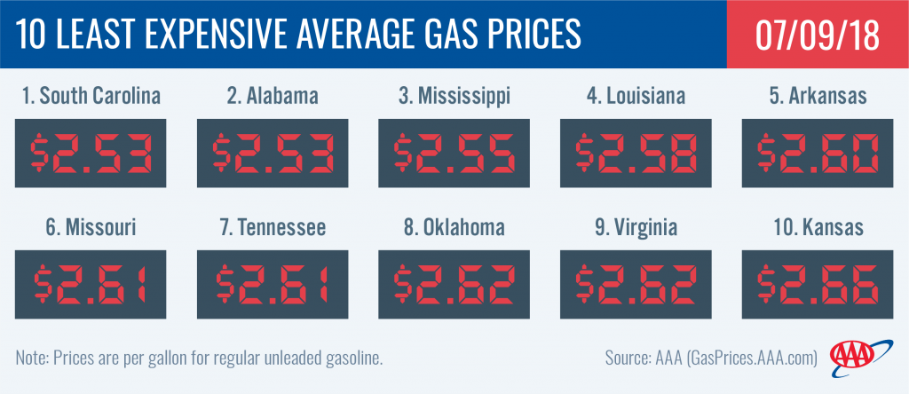 AAA: Gas Prices Up On The Week, Down On The Month As Demand Remains High