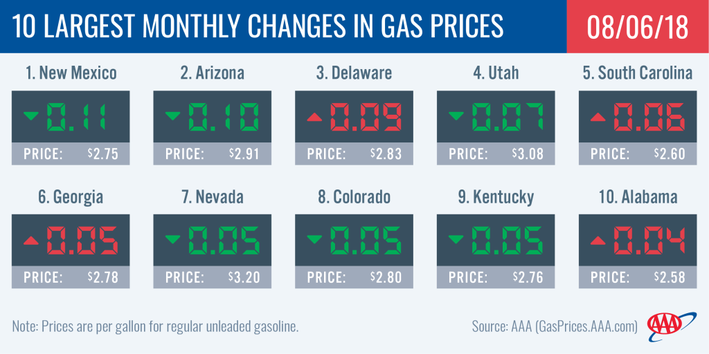 AAA: Gas Prices On The Rise In The Carolinas As Demand Continues To Soar